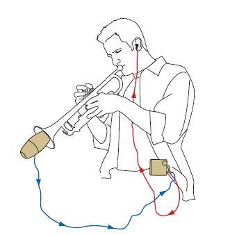 Yamaha Silent Brass System - Bild (c) Yamaha